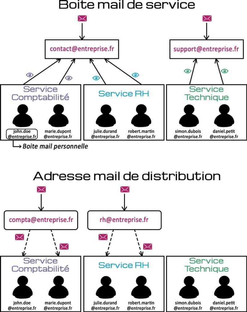 informatique schéma différence boite mail de service et adresse mail de distribution