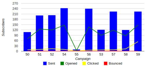 phplist newsletter statistiques plugin campaign statistics
