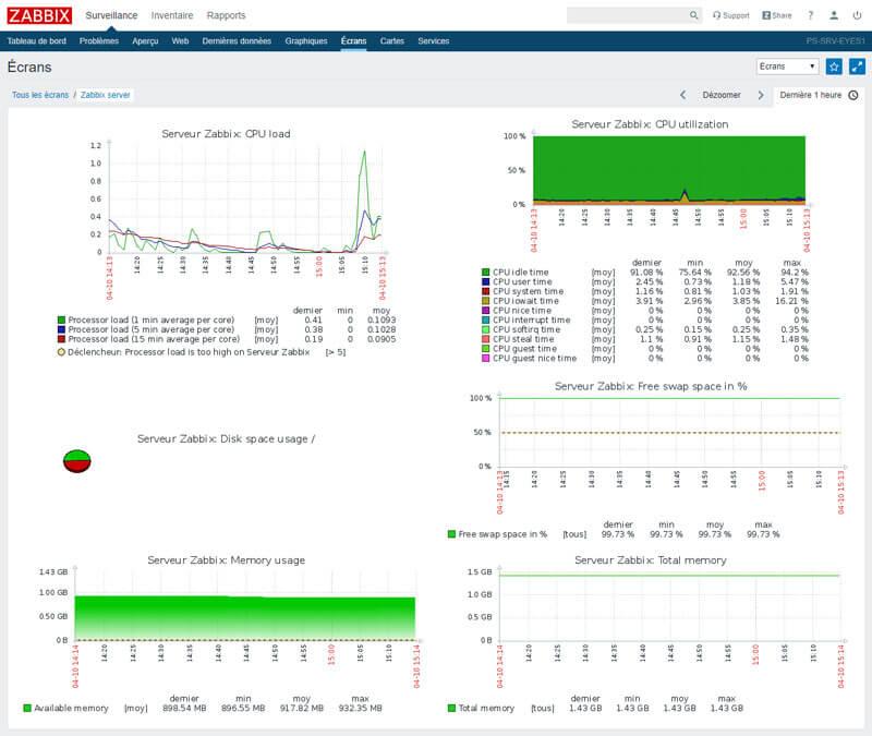 zabbix surveillance réseau informatique